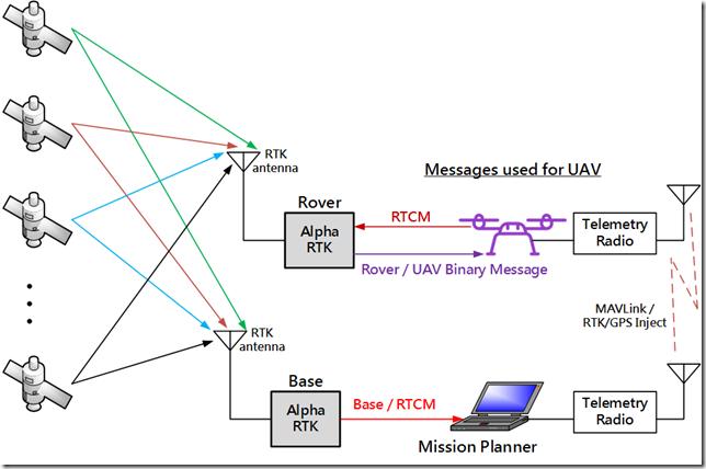 Adding RTK Capability to ArduPilot / Pixhawk